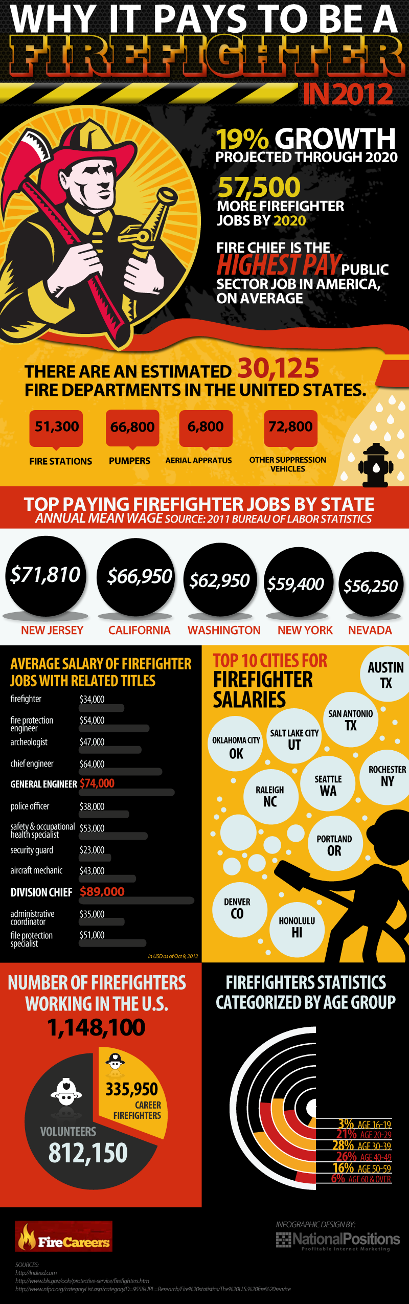 Why It Pays to be a Firefighter in 2012